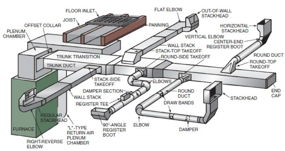 All you need to know ductwork